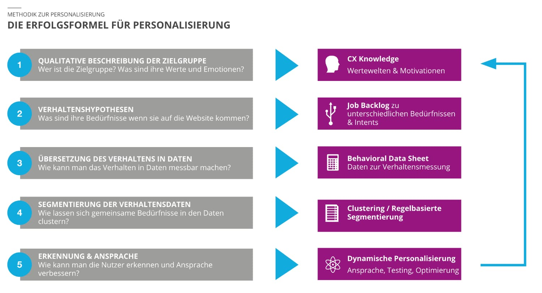 vorgehen-personalisierung-roadmap-beispiel-eon-kundenanpprache-b2c