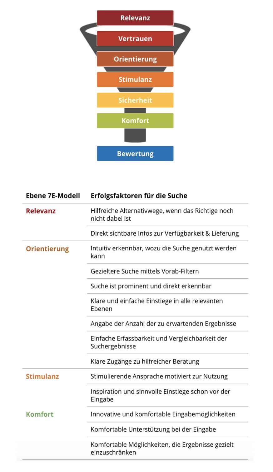 Das 7-Ebenen-Modell zeigt Tipps für bessere User Experience von Suchfunktionen, Suchmasken, Onsite-Suchen in Shops, Apps und auf Websites.