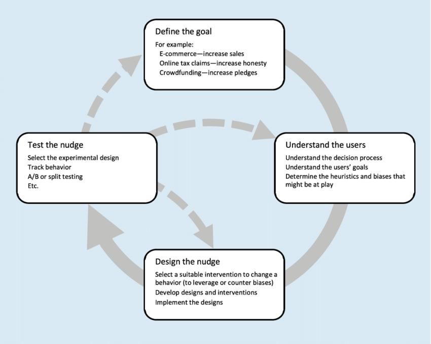 Designing-digital-nudges-prozess-schneider-weinmann-brocke