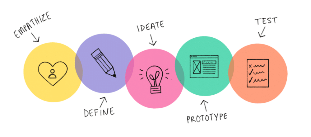 Strukturiertes UX Writing folgt dem Design Thinking Ansatz.