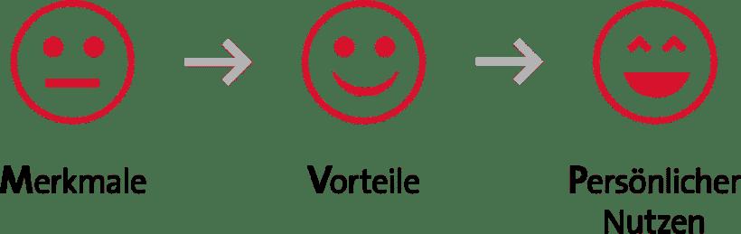 MVP-Kette