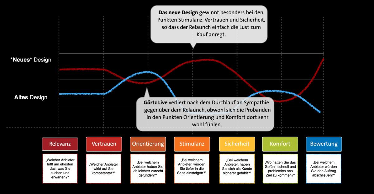vergleich-redesign-website-beispiel-customer-feedback