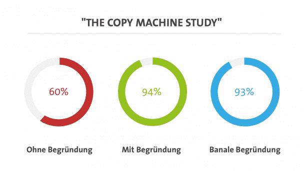 The-Copy-Machine-Study-behavior-pattern-konsumpsychologie