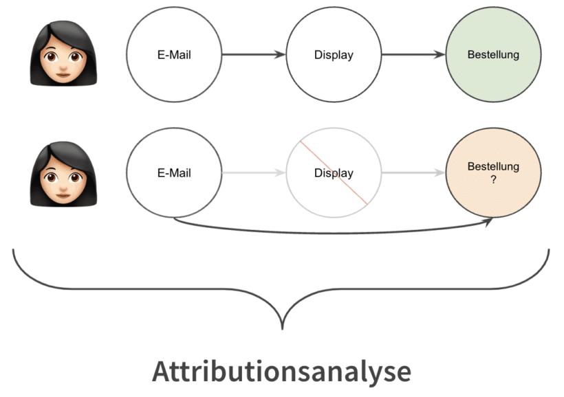 Attributionsmodelle helfen dir, herauszufinden, welchen Impact deine Marketingmaßnahmen tatsächlich haben.