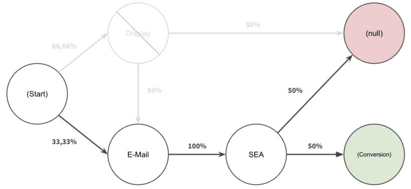 Attributionsberechnung bzw. Wichtigkeit eines Kanals, sobald ein anderer entfernt wird.