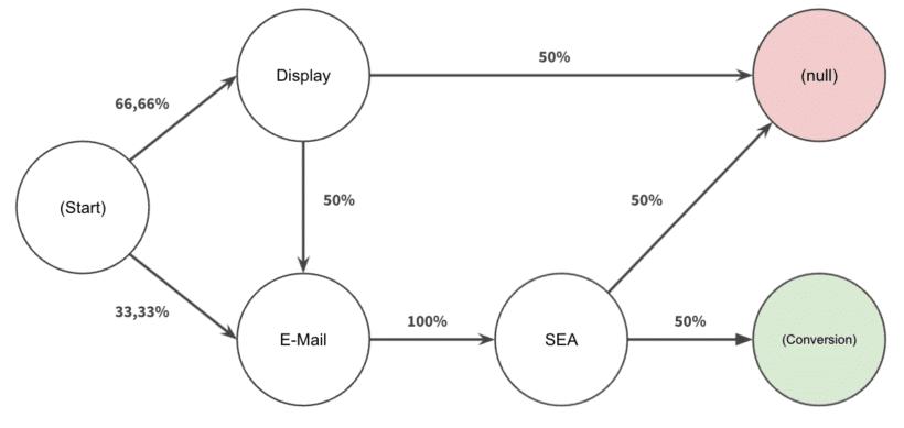 Beispielhafte Darstellung der Customer Journeys inkl. Übergangswahrscheinlichkeiten.