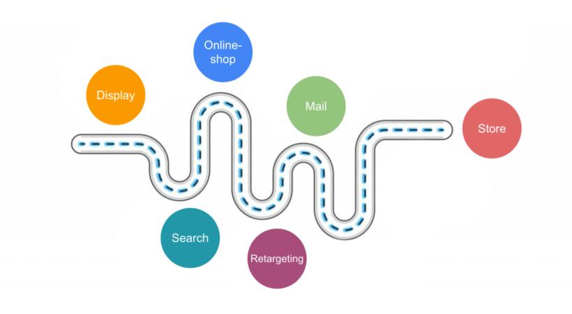 Beispielhafte Touchpoints entlang der Customer Journey – wem schreibst du den Conversion-Erfolg zu?